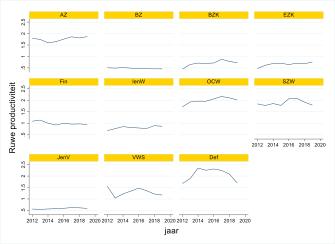 Rapport: Kosten en prestaties kerndepartementen in kaart